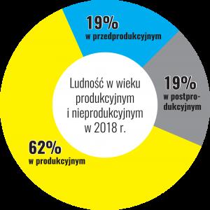 Infografika przedstawiająca podział ludności gminy Brzozów na tych w wieku przwdprodukcyjnym, produkcyjnym i postprodukcyjnym